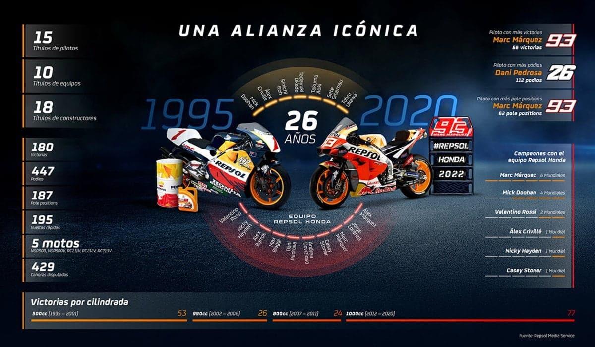 Repsol y Honda renuevan su alianza hasta 2022
